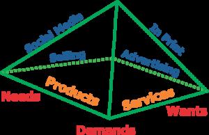 Tetrahedron Marketing From InfoPlast