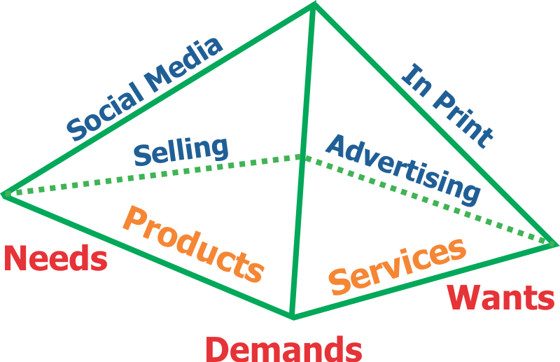 Tetrahedron Marketing From InfoPlast